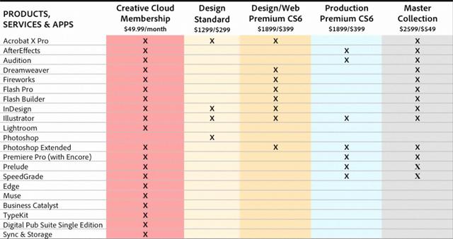 Adobe Cs Design And Web Premium Vs Master Collection
