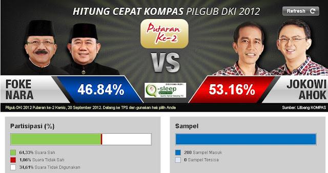 Hasil Pilkada DKI Jakarta 2012 Putaran 2