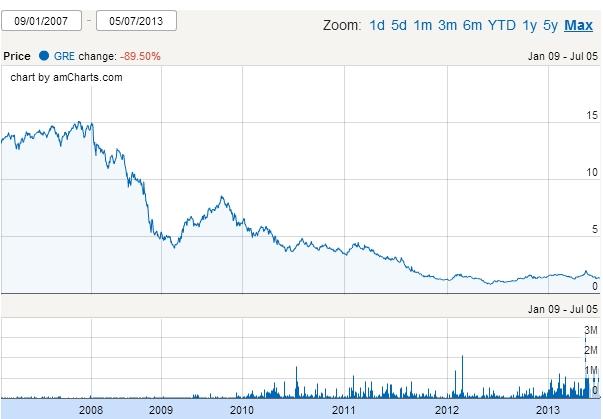 Jak zainwstować w Grecji - ETF Lyxor wykres