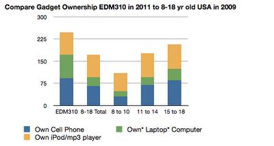 Graph of Data Below
