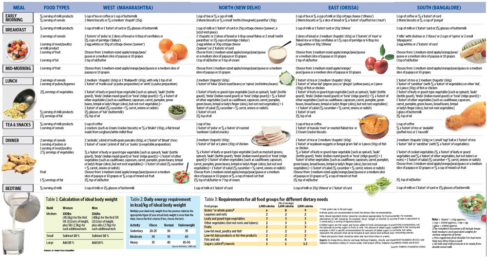 prediabete dieta