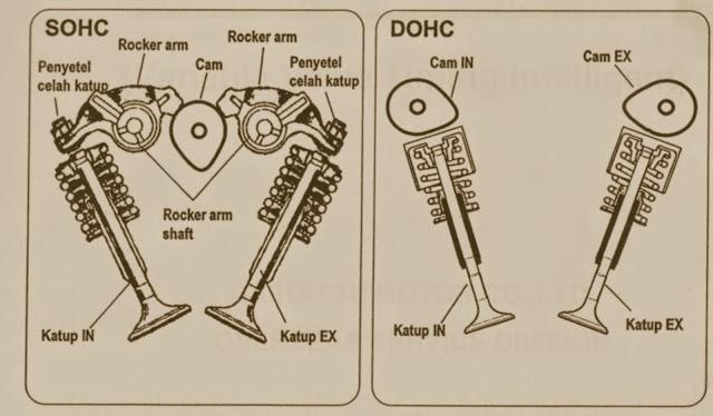 DOHC dan SOHC