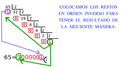 Convertir sistema decimal a n