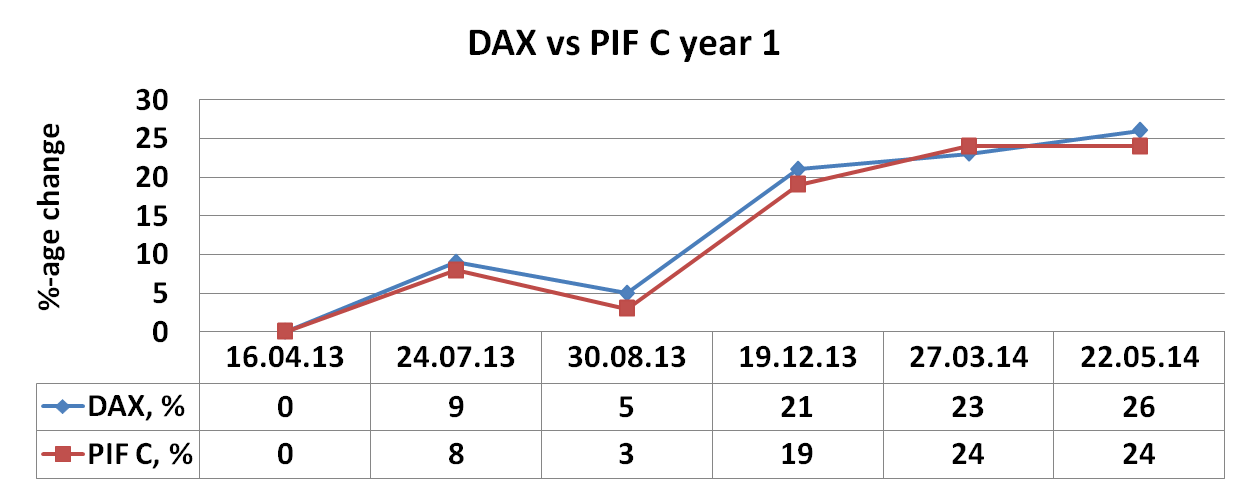 Personalized Index Fund C, PIF C vs DAX, year 1