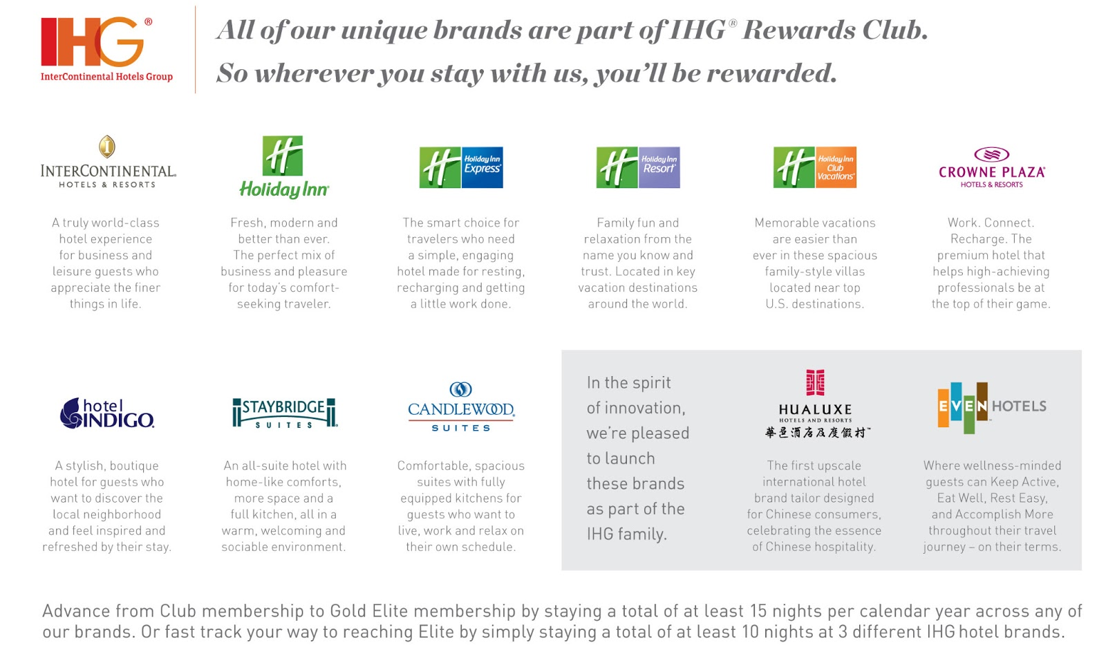 Intercontinental Hotels Group Ihg Brands