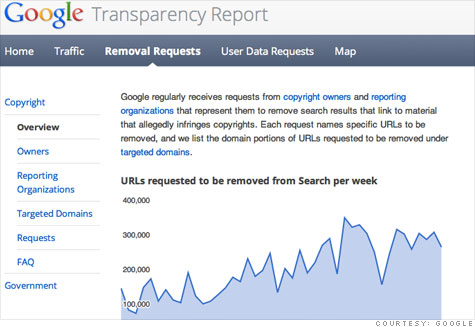 Google removered 250.000 links by copyright policy ...