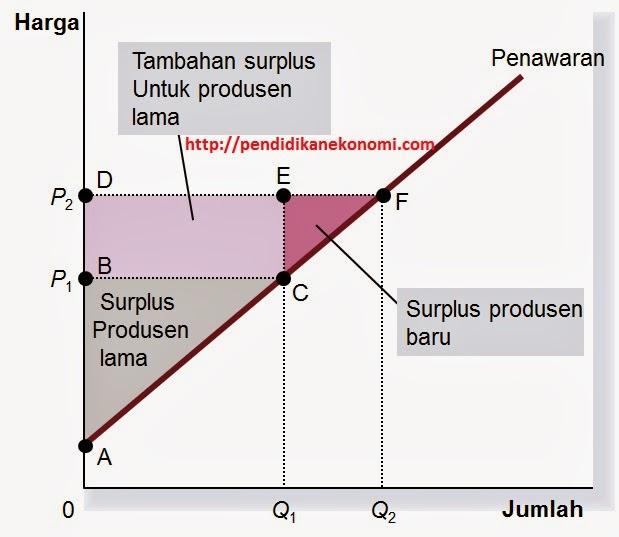 Konsumen, Produsen dan Efisiensi Pasar (Bagian 2)