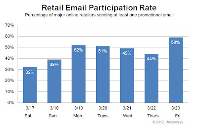 Click to view the Mar. 23, 2012 Retail Email Participation Rate larger