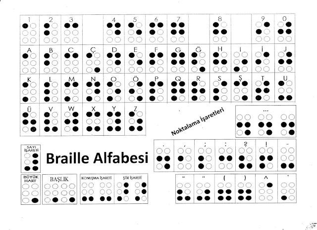 Kabartma / Braille Alfabe, Noktalama İşaretleri, Sayılar