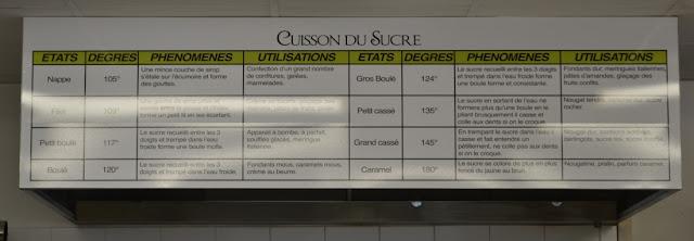 Een bord met daarop de stadia van het kookproces van suiker beschreven. Hangt in het atelier boven de ketels.