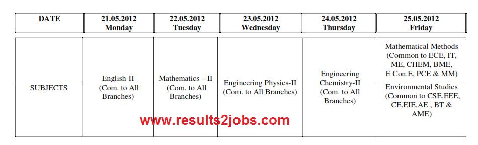 JNTUK B.Tech I year II Sem (R10) II Mid Exam Time Table.