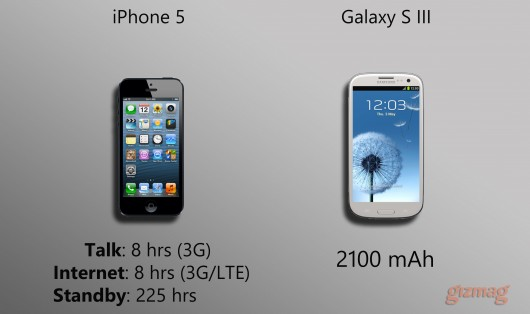 Perbandingan iPhone 5 VS Samsung Galaxy S III