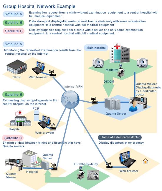 Web based hospital information system healthcare software web based hospital management software ccuart Images