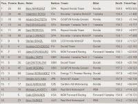 Hasil MotoGP Le Mans Prancis 18 Mei 2014