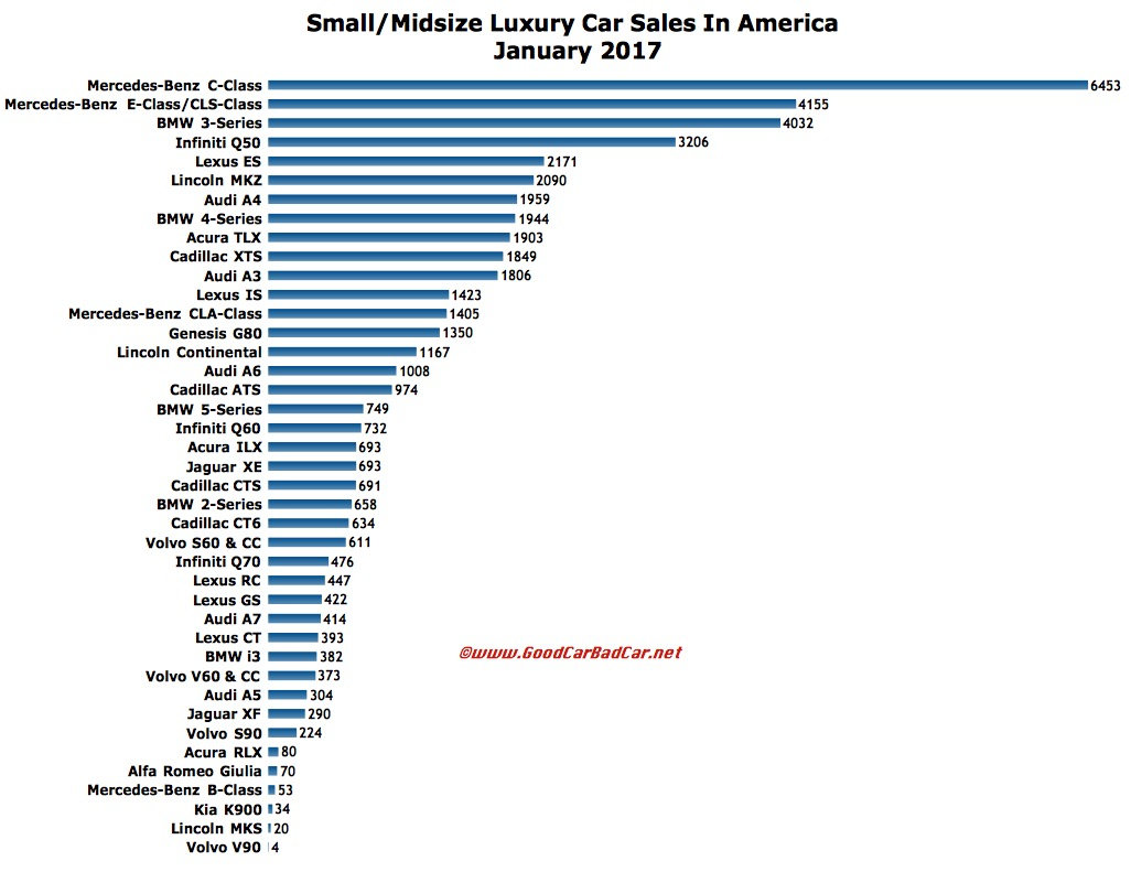 Acura auto sales january 2015 autos post