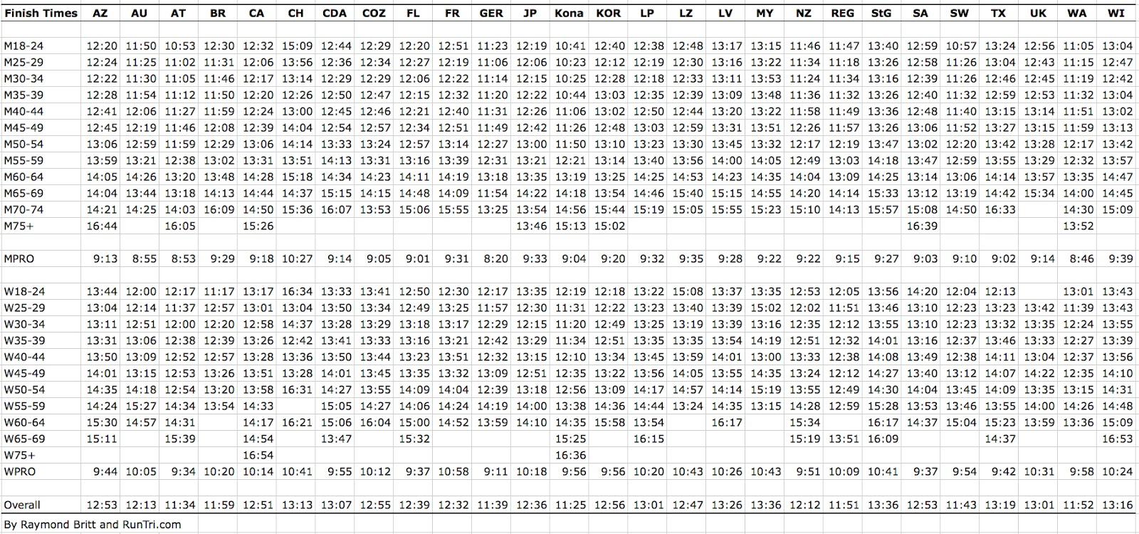 Ages Chart Average Mile Time Chart by Age