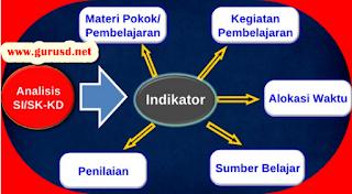Cara Menentukan Indikator Pada Kompetensi Dasar