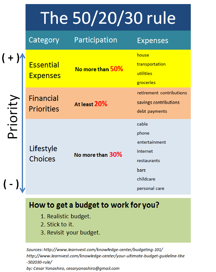 Economy and Finance Box: How to budget your money. The 50 ...