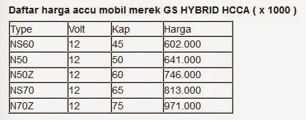Harga Aki Motor dan Mobil (Terlengkap) Tahun 2015