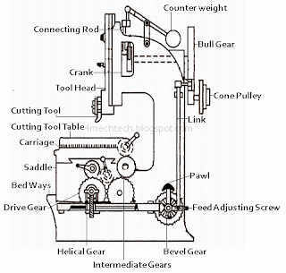 Working Principle Of Slotter Machine on straight six cylinder engines