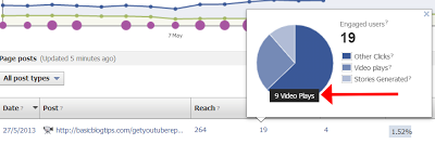 Facebook Insights From a Video Uploaded on OneLoad