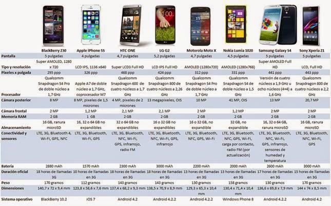 Un recorrido por las configuraciones del smartphone de la compañía canadiense junto a las características de los equipos más relevantes del mercado El cuarto integrante de la línea de dispositivos BlackBerry con el renovado sistema operativo BB10 se sumó a la tendencia de los equipos grandes con el Z30 , que tiene una pantalla de 5 pulgadas. Y busca posicionarse en el mercado de las phablets, esos celulares con alma de tableta que son un hit de ventas: según la consultora IDC sólo en la región asiática se vendieron en el segundo trimestre de 2013 unas 25 millones de unidades