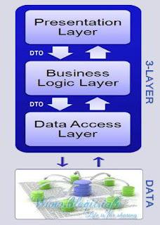 Mô hình 3 lớp - Three Layer