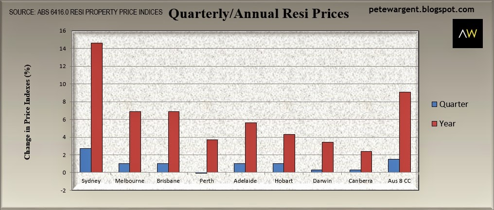 quarterly annual resi prices