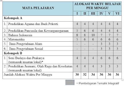 Daftar Mata Pelajaran pada Struktur Kurikulum 2013 untuk SD/MI