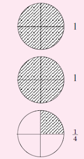 Bentuk lain dari penjumlahan tiga buah 3/4-an yang senilai