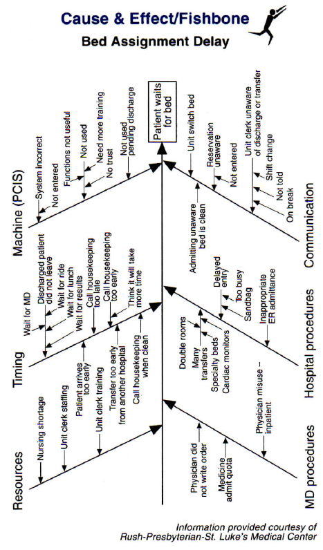 Cause effect fishbone diagram find cure causes not symptoms causes and solutions are reviewed tested and posted this technique opens up the process to the knowledge and creativity of every person in the operation ccuart Images
