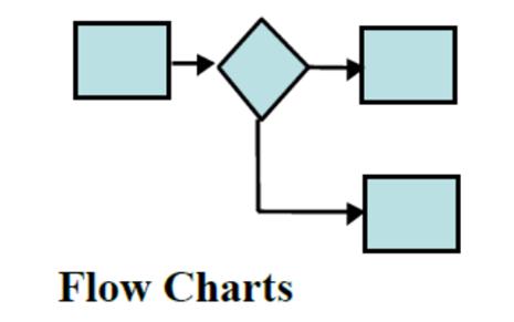 Infooeow setiap proses akan membutuhkan input untuk meyelesaikan tugas dan akan memberikan output ketika tugas telah selesai contoh diagram alir dapat dilihat ccuart Gallery