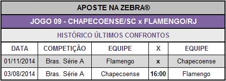LOTECA 614 - JOGO 09 - CHAPECOENSE x FLAMENGO