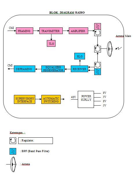Blok diagram radio dan channel radio informasi dunia tik blok diagram radio dan channel radio ccuart Gallery