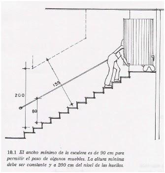 Nuestro proceso de dise o for Formula escalera