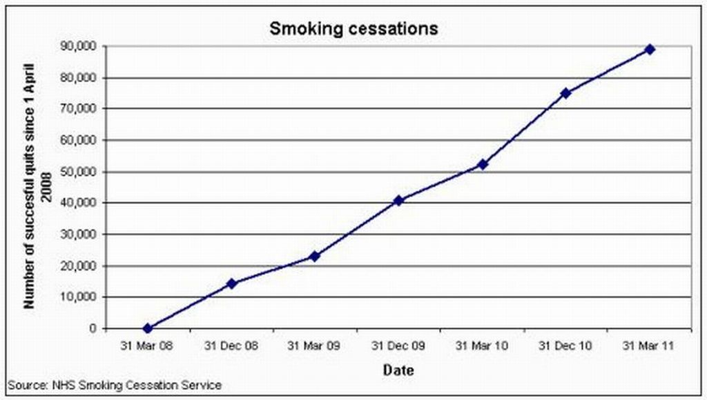 Statistics on smoking.?