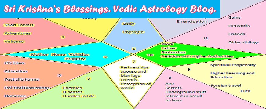 Sri Krishna's Blessings. Vedic Astrology Blog.