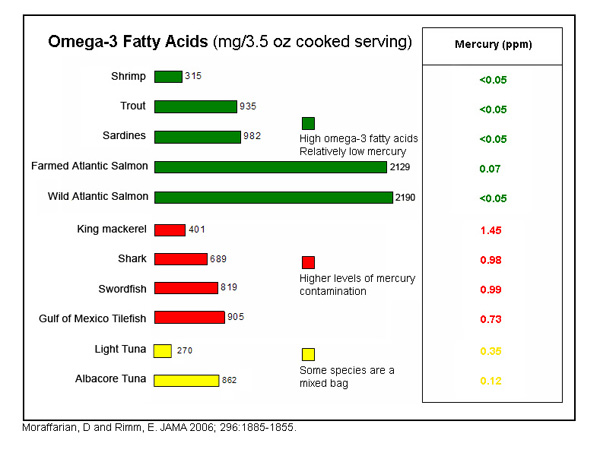 Science info world omega 3 fatty acids for Fish oils are a good dietary source of