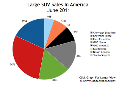 Large SUV Sales Chart June 2011 USA