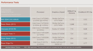 performance tes MSI GE40 2OC - 009US