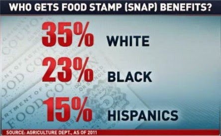 Whites Vs Blacks Food Stamps
