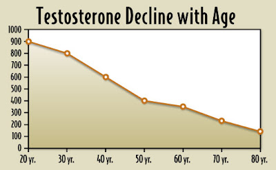 Testosterone Decrease with Age