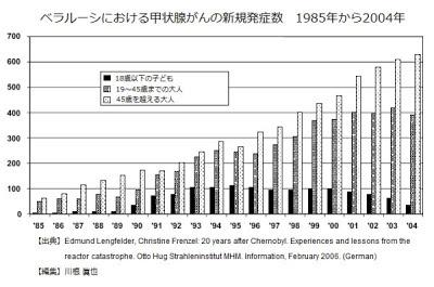 ベラルーシにおける甲状腺がんの新規発症者数 1985年~2004年