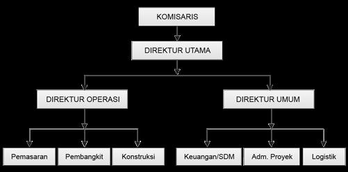 3ka04 Organisasi