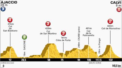 Tour de France Stage 3