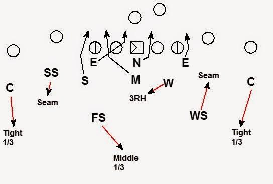 5 3 Defense Diagram | smack 2B1