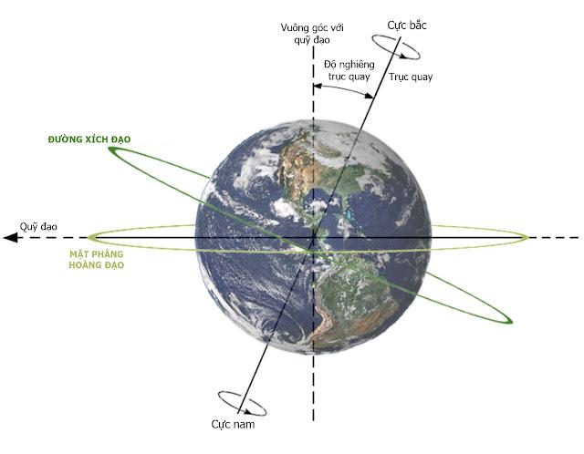 Hình minh họa trục nghiêng của Trái Đất bởi Dna-webmaster. Tiếng Việt bởi Ftvh - Vũ trụ trong tầm tay.