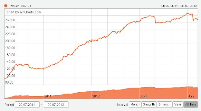 Example of performance of a portfolio of PAMM accounts using a balanced strategy
