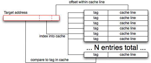 Least significant bits as cache line offset, next few bits as cache index