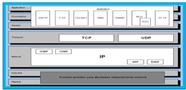 SUSUNAN PROTOKOL TCP/IP Di gambarkan dengan model OSI